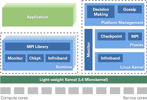Architecture of a software running on multi-core node